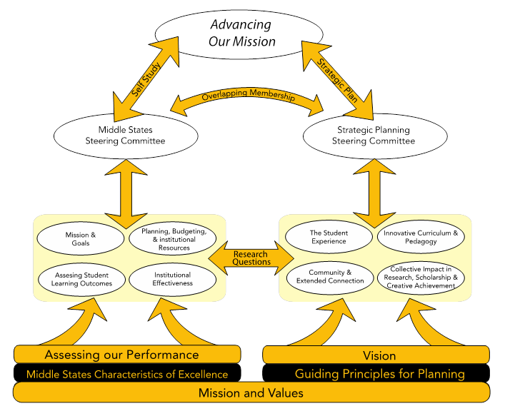 middle-states-strategic-planning-linkages