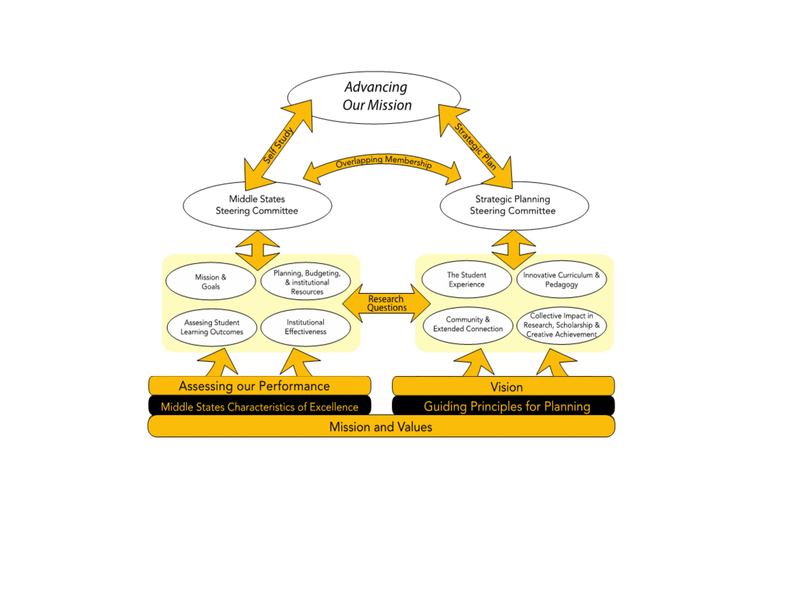 Linking Accreditation and Strategic Planning